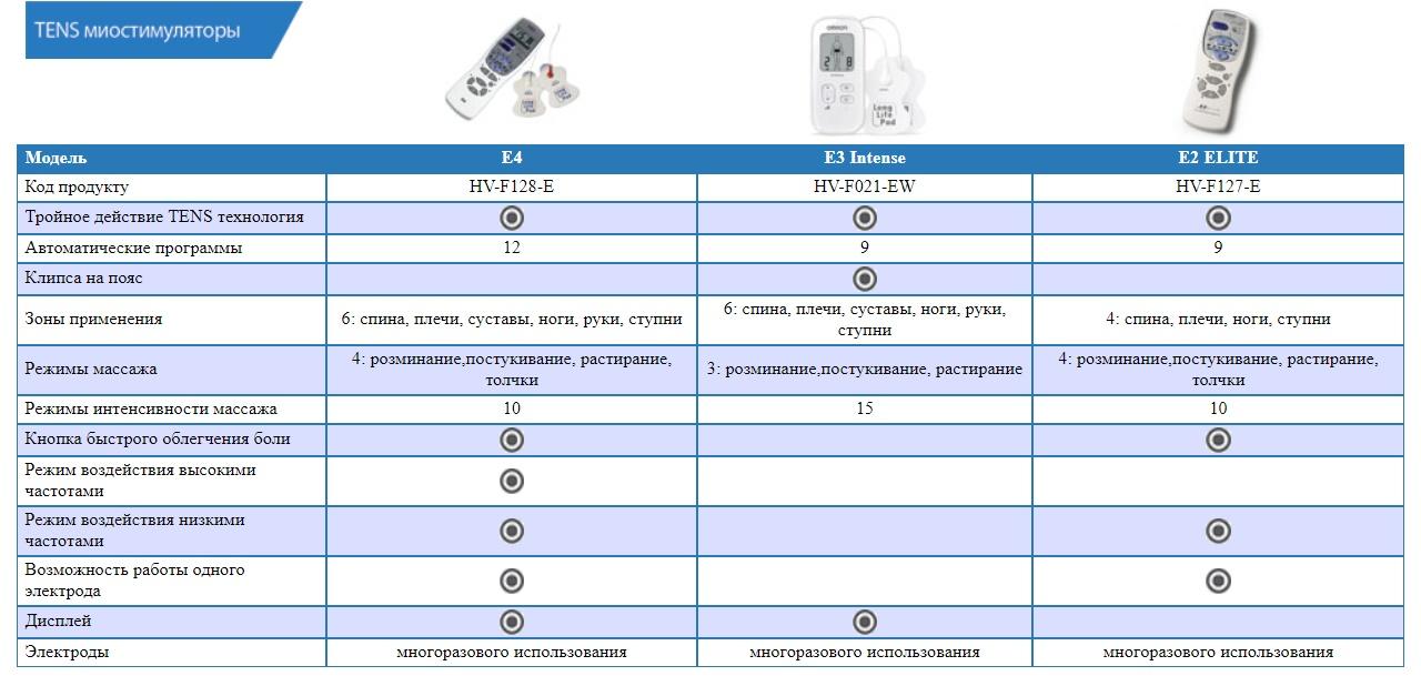Сравнительная таблица электромассажеров Omron