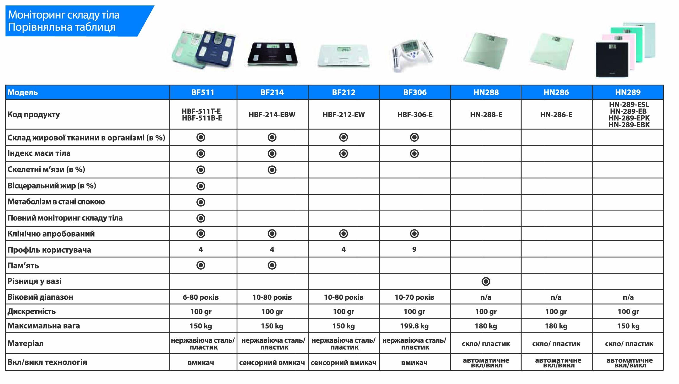 Сравнительная таблица мониторов ключевых параметров тела Omron