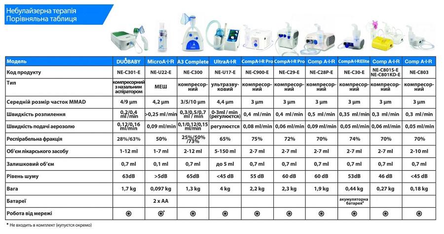 Порівняльна таблиця небулайзерів OMRON