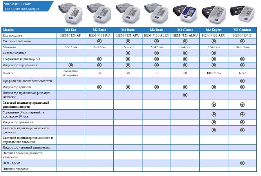 сравнительная таблица тонометров OMRON