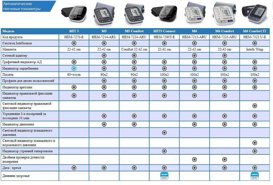 сравнительная таблица измерителей давления OMRON