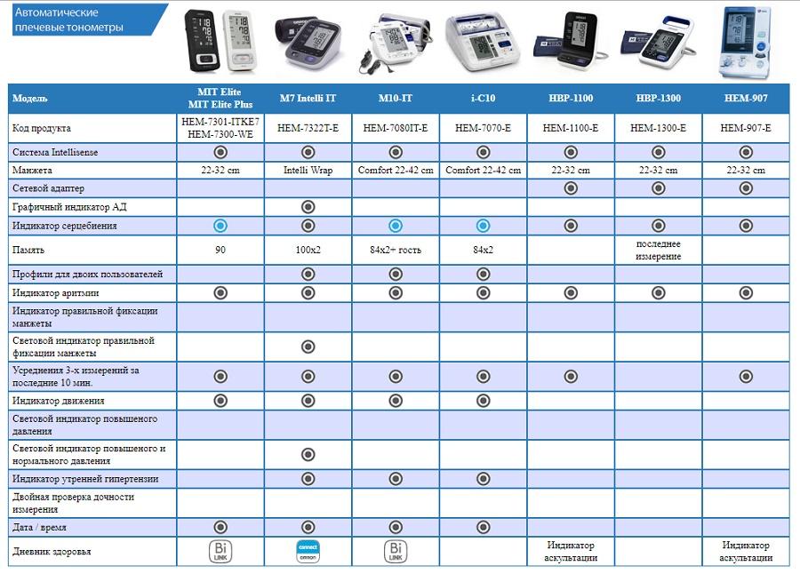 сравнительная таблица автоматических тонометров OMRON